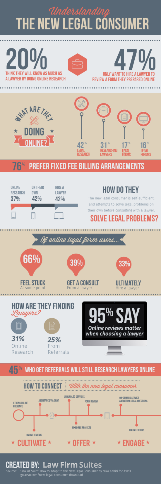 Understanding-the-new-legal-consumer-Infographic